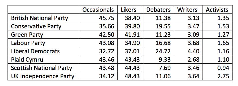 Lilleker-Table 4..